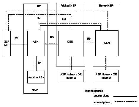 Архитектура сети, согласно