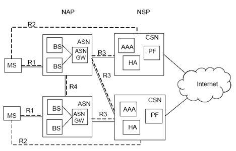 Рисунок 17 - Архитектура сети