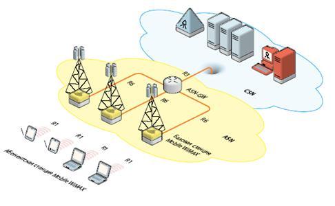4.3 Решения WiMAX с