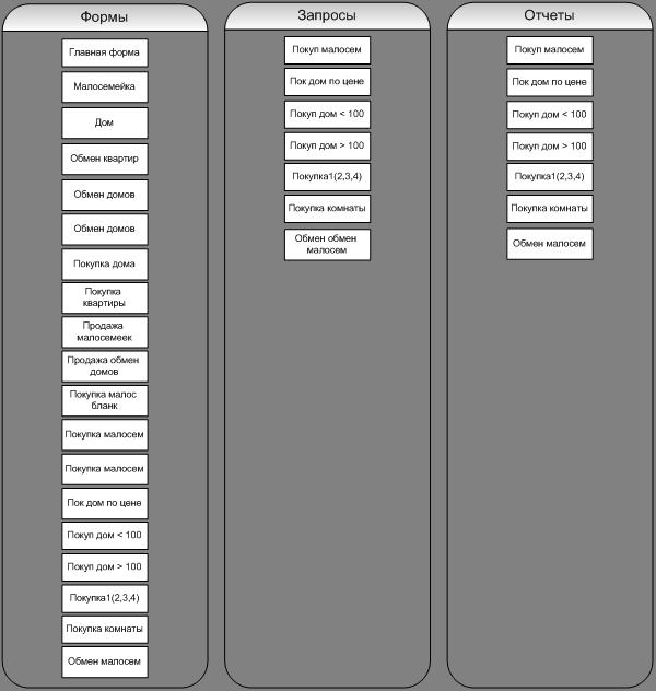 2.2.2 Структурная схема