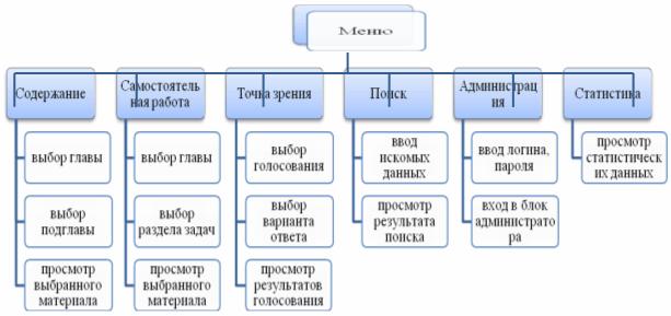 2.4 Наглядная схема структуры