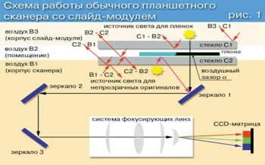 Схема сканирования с