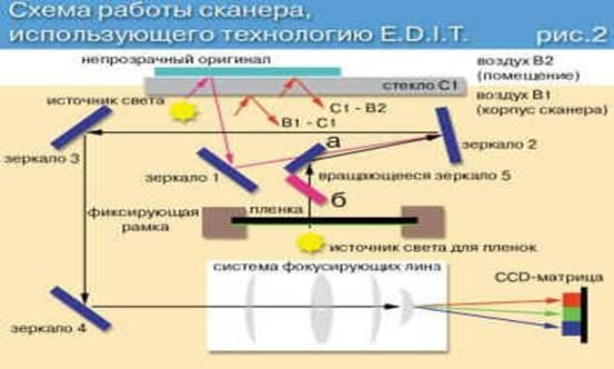 Схема сканирования пленок с