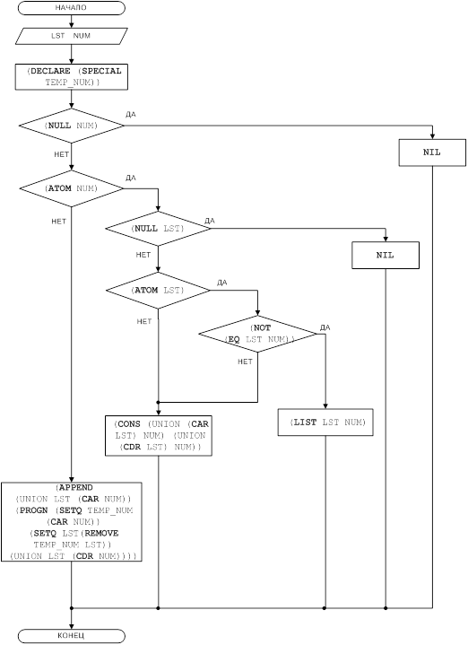 Рисунок 3 - Блок-схема решения