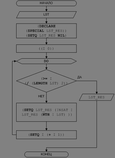 Рисунок 4 - Блок-схема решения