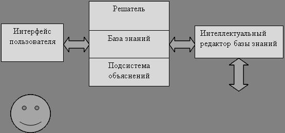 Типичная экспертная система