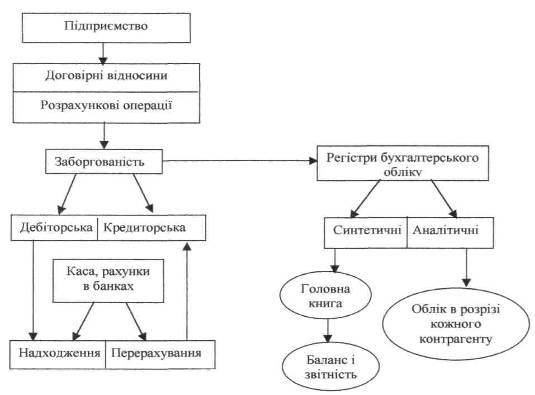 Схема бухгалтерського обліку