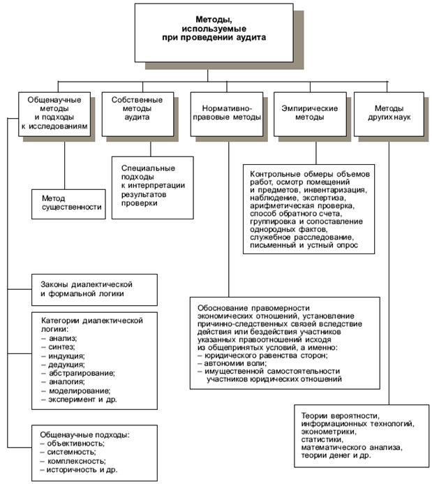 Схема классификации методов