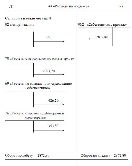 Схема счета 44 «Расходы на