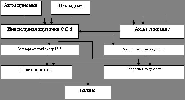 Документооборот по учету