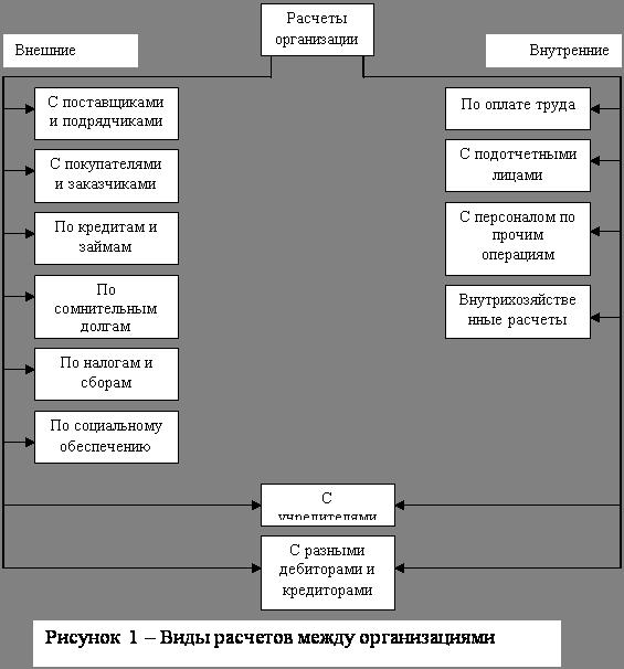 Анализ отношений с поставщиками и подрядчиками