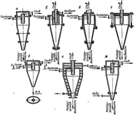 Рис.3 Конические гидроциклоны