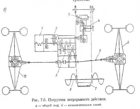 Двигатель / через зубчатые
