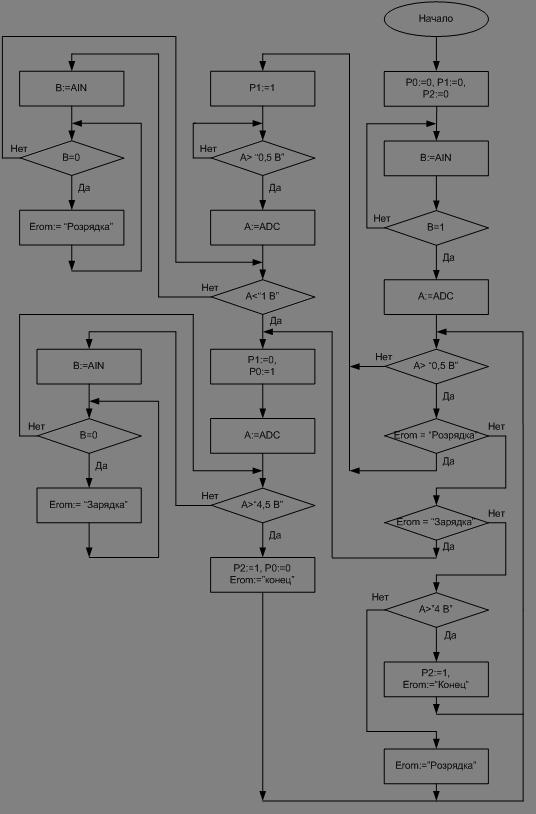 алгоритма работы МК