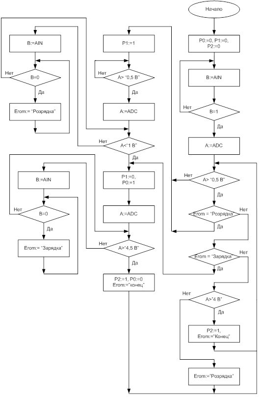 Рисунок 2.4 – Блок-схема