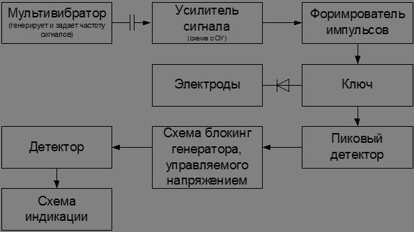 Рисунок 1 Структурная схема