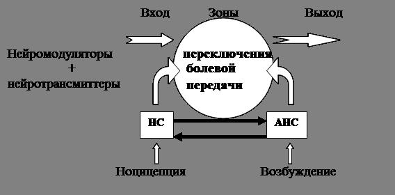 Рисунок 4 Схема формирования