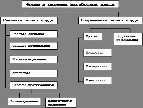 """Схема 1 """"Формы и системы"""