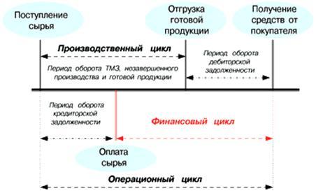 Цикл обращения денежных