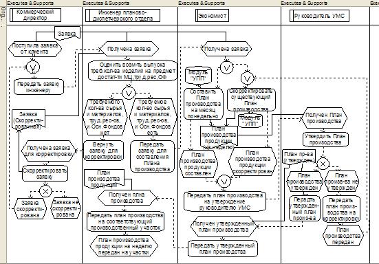 Рисунок 2.1 Бизнес-процесс «