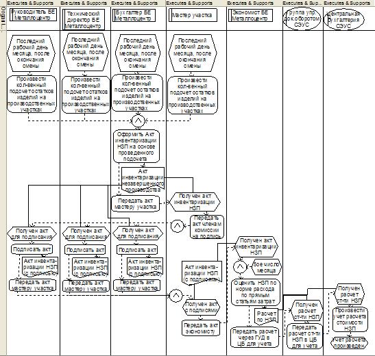 Моделирования бизнес процессов