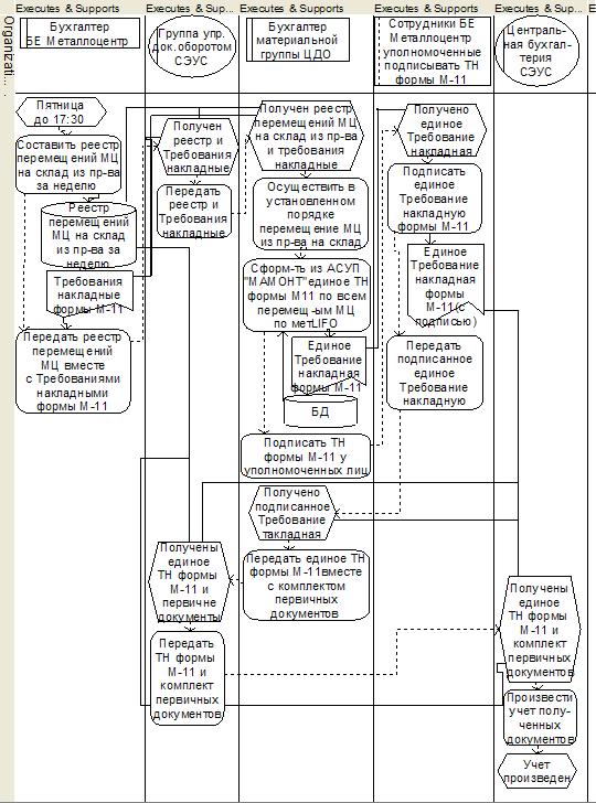 Рисунок 2.10 Бизнес-процесс «