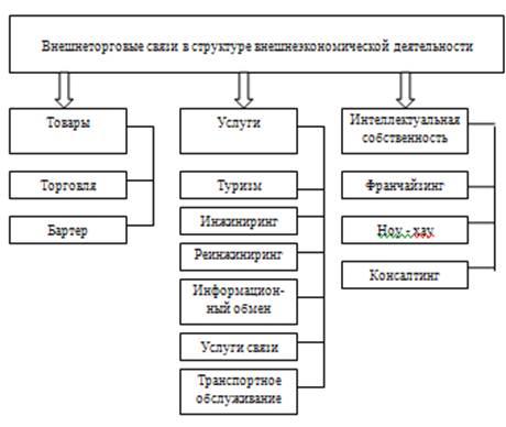 Классификация внешнеторговых