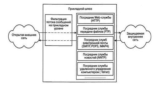 Схема функционирование шлюза