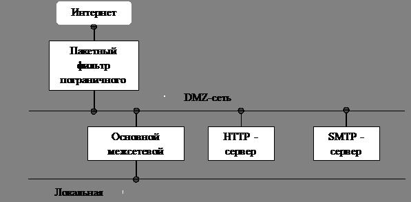 Пример окружения межсетевого
