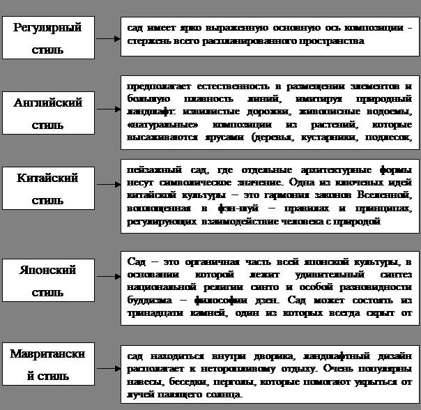 Классификация антропогенных