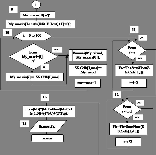 3.2 Описание блок-схемы