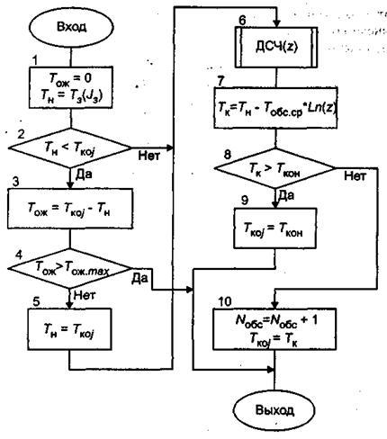 Схема алгоритма процедуры