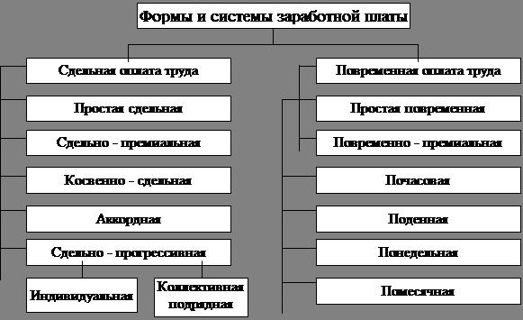 Рисунок 1 - Формы и системы