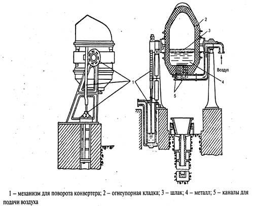 Рисунок 2 – Схема конвертора